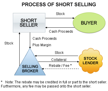 Short sale involved parties