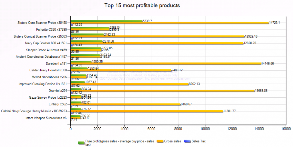 Top 15 most profitable products