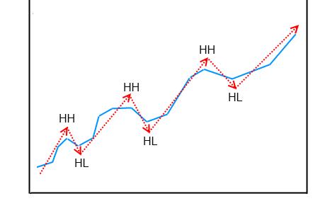 Ascending trend