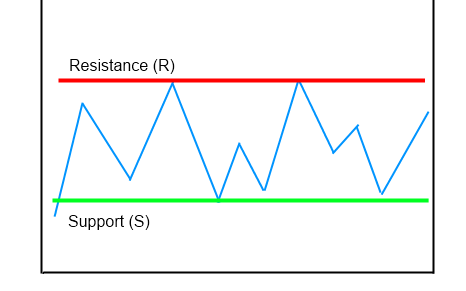 RM support and resistance levels