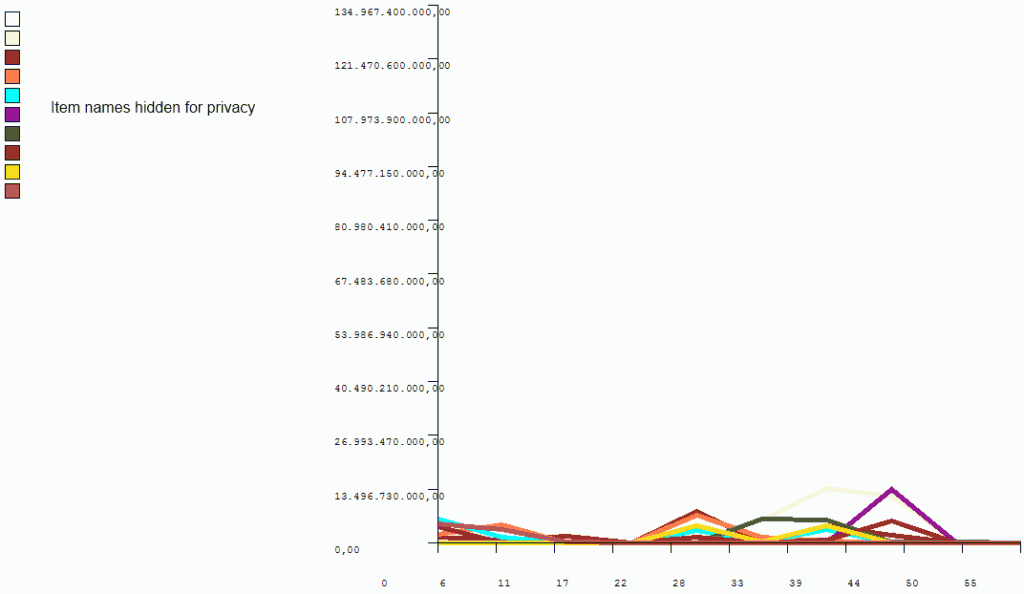 Selling speed
