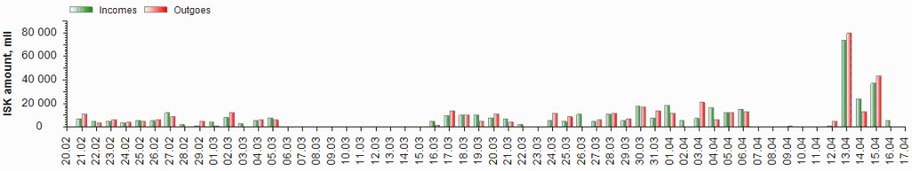 All time wallet income and expenditure