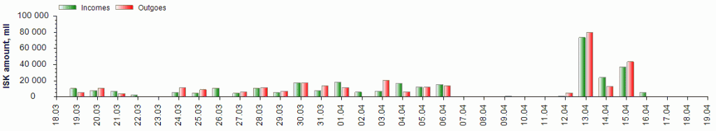 Monthly wallet income and expenditure