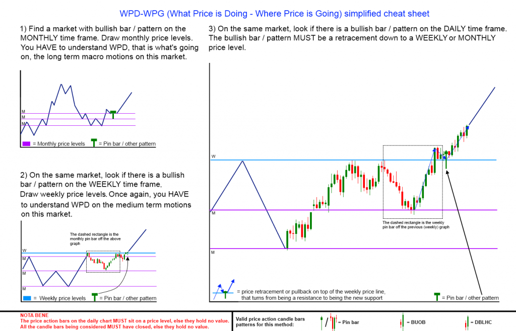 WPD-WPG trading method cheat sheet