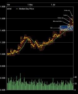 Obelisk market analysis
