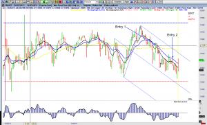 Complex trading platform