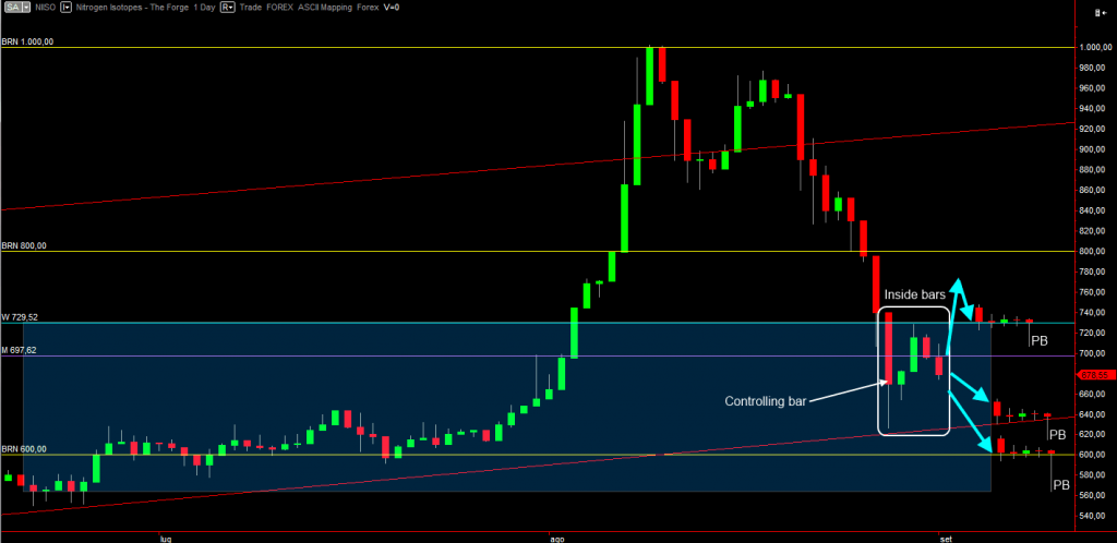 Nitrogen Isotopes Daily chart with entries
