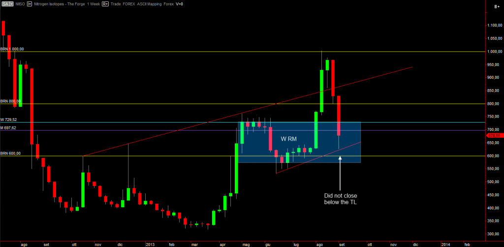 Nitrogen Isotopes Weekly chart