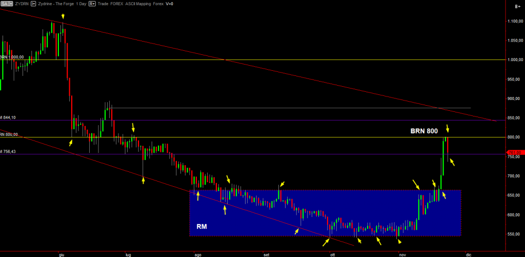 Zydrine daily chart