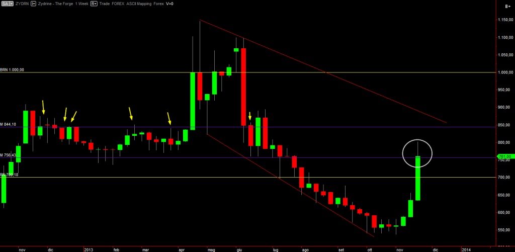 Zydrine weekly chart
