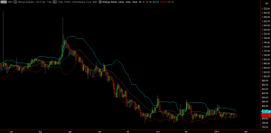 Chart with Bollinger Bands