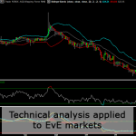 Technical Analysis applied to EvE Online markets