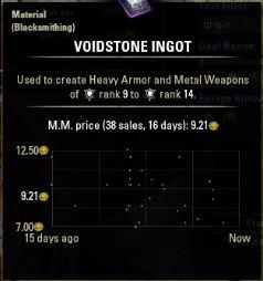 The Elder Scrolls Online market price chart